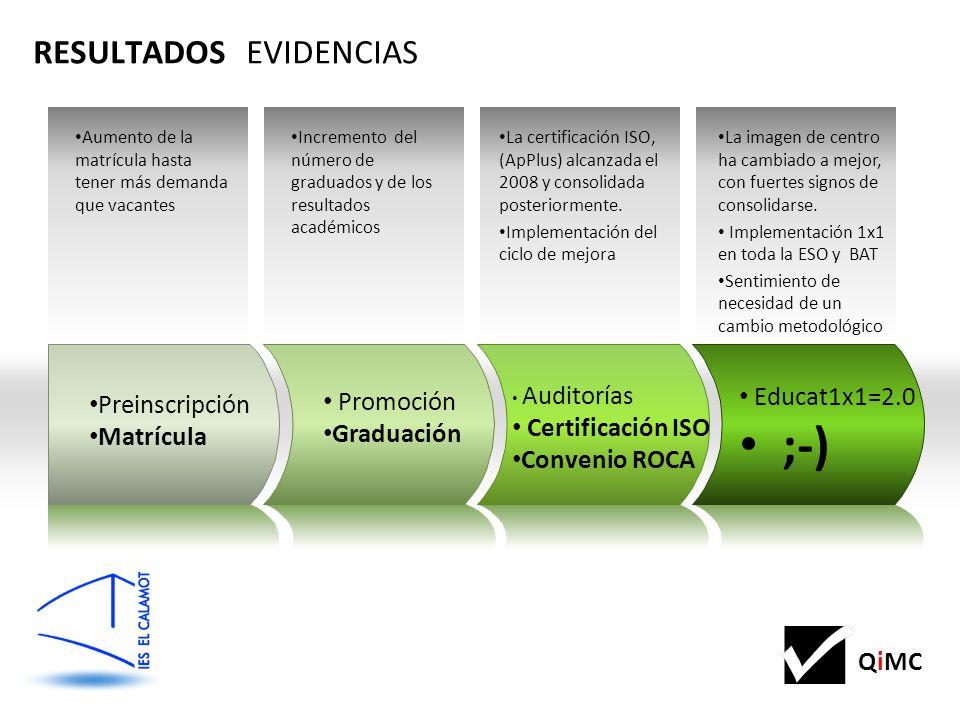 QiMC Aumento de la matrícula hasta tener más demanda que vacantes Incremento del número de graduados y de los resultados académicos La certificación ISO, (ApPlus) alcanzada el 2008 y consolidada posteriormente.
