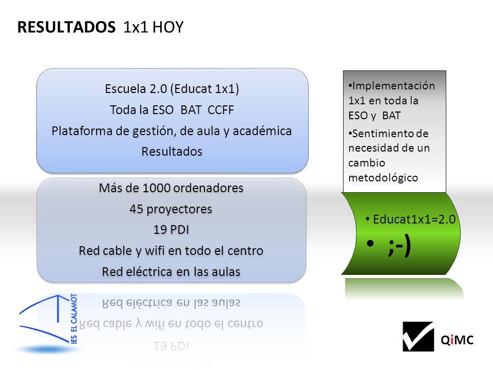 QiMC RESULTADOS 1x1 HOY Implementación 1x1 en toda la ESO y BAT Sentimiento de necesidad de un cambio metodológico Educat1x1=2.0 ;-)