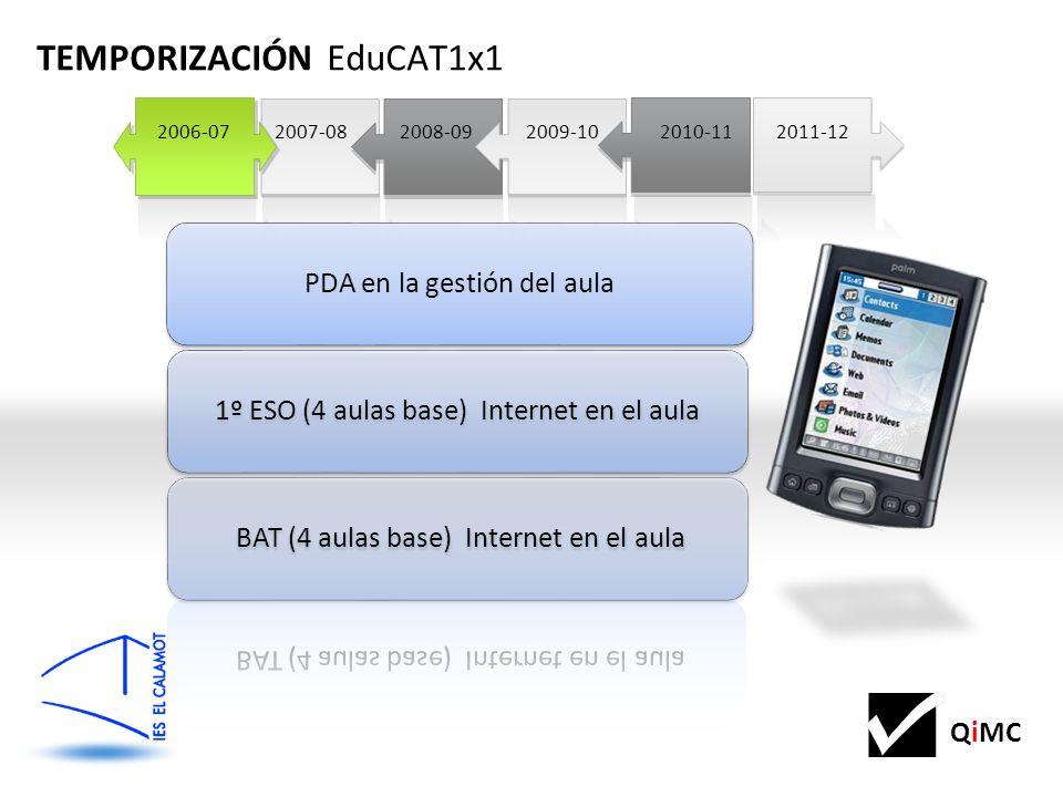 QiMC 2011-122008-092011-12 2009-10 2007-08 TEMPORIZACIÓN EduCAT1x1 2006-07 2010-112006-07