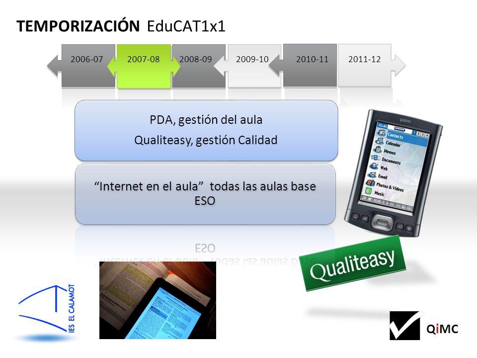QiMC 2011-122008-092011-12 2009-10 TEMPORIZACIÓN EduCAT1x1 2010-112007-082006-07