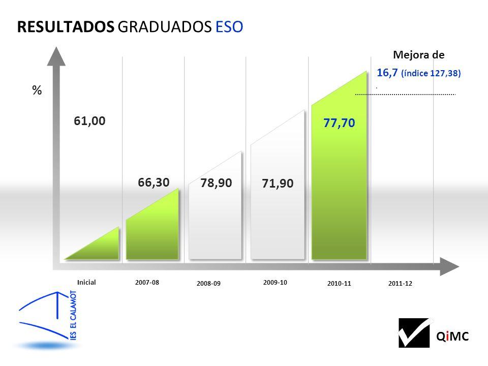 61,00 66,30 RESULTADOS GRADUADOS ESO Inicial2007-08 2011-12 2010-11 2008-09 2009-10 78,90 71,90 77,70 % Mejora de 16,7 (índice 127,38).