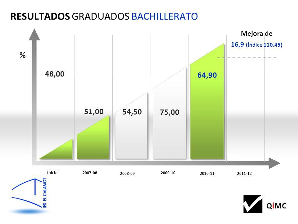 QiMC 48,00 51,00 RESULTADOS GRADUADOS BACHILLERATO Inicial2007-08 2011-12 2010-11 2008-09 2009-10 54,50 75,00 64,90 % Mejora de 16,9 (Índice 110,45).