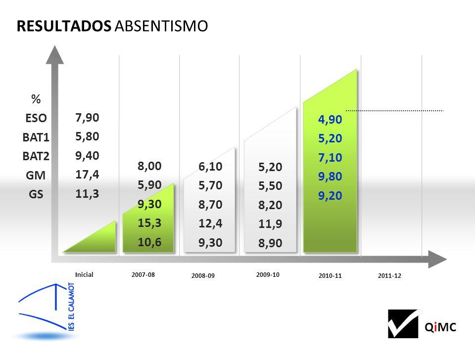 QiMC 7,90 5,80 9,40 17,4 11,3 8,00 5,90 9,30 15,3 10,6 RESULTADOS ABSENTISMO Inicial2007-08 2011-12 2010-11 2008-09 2009-10 6,10 5,70 8,70 12,4 9,30 5,20 5,50 8,20 11,9 8,90 4,90 5,20 7,10 9,80 9,20 % ESO BAT1 BAT2 GM GS