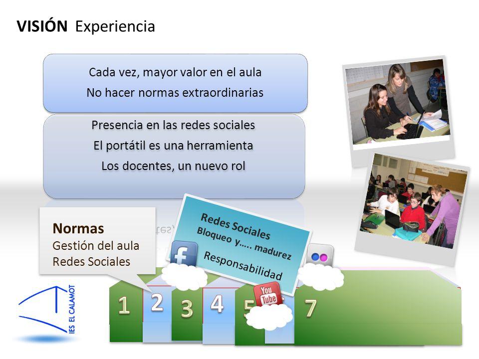 QiMC VISIÓN Experiencia Normas Gestión del aula Redes Sociales Bloqueo y….. madurez Responsabilidad