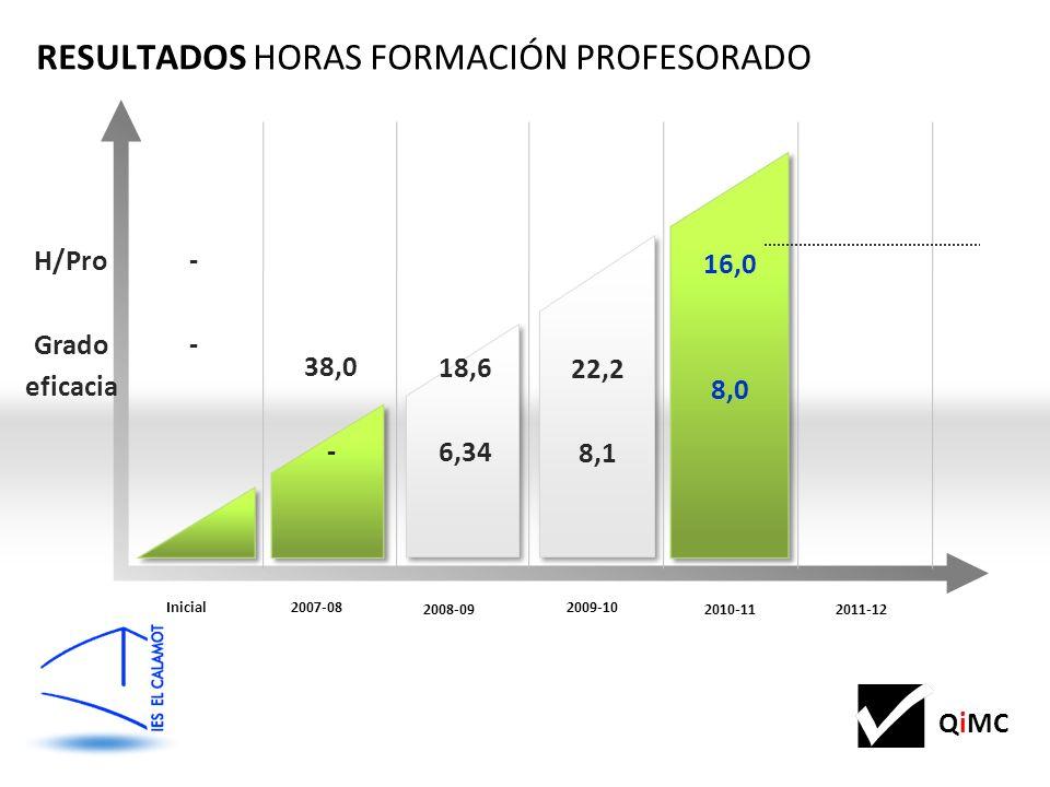 QiMC ---- 38,0 - RESULTADOS HORAS FORMACIÓN PROFESORADO Inicial2007-08 2011-12 2010-11 2008-09 2009-10 18,6 6,34 22,2 8,1 16,0 8,0 H/Pro Grado eficacia