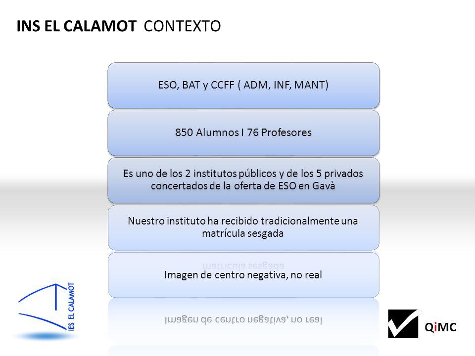 QiMC INS EL CALAMOT CONTEXTO