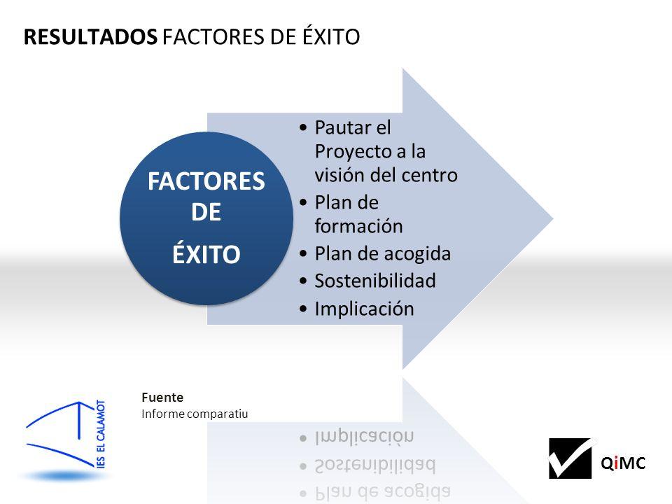 QiMC Pautar el Proyecto a la visión del centro Plan de formación Plan de acogida Sostenibilidad Implicación FACTORES DE ÉXITO RESULTADOS FACTORES DE ÉXITO Fuente Informe comparatiu