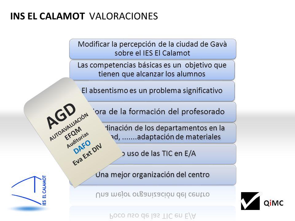 QiMC INS EL CALAMOT VALORACIONES AGD AUTOAVALUACIÓN EFQM Auditorias DAFO Eva Ext DIV