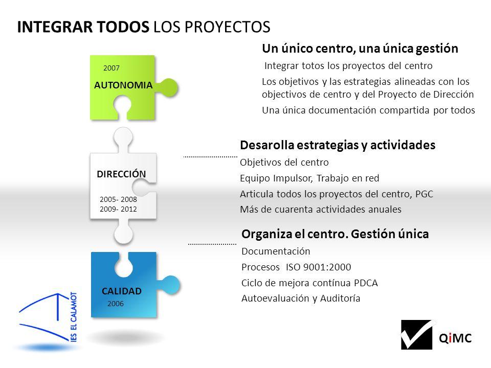 QiMC SSTT Baix Llob Projecte de ciutadania Projecte de SEFED Projecte de ciutadania Projecte de Llengües estrangeres PElE Sin olvidarnos del DíA a DíA Cambios horarios, de ciclos, de la oferta, Paquetes de 2x3, Acreditación Erasmus FCT, Nuevas formas de colaborar con el entorno, con las empreses, EOI INS EL CALAMOT INNOVACIÓN Projecte de Reutilització de llibres Projecte de Mediació Projecte de Biblioteca PuntEDU Salut i Escola Pla desport a lescola Educat 1x1 2.0 QUALIFICAT