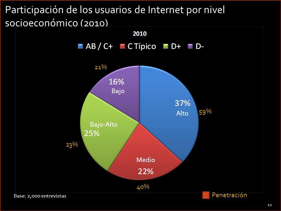 12 Base: 2,000 entrevistas Participación de los usuarios de Internet por nivel socioeconómico (2010) Medio Alto Bajo-Alto Bajo Penetración 23% 21% 40%