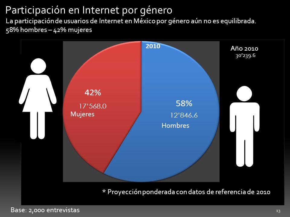 13 Base: 2,000 entrevistas Participación en Internet por género La participación de usuarios de Internet en México por género aún no es equilibrada. 5