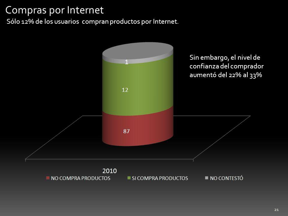 21 Compras por Internet Sólo 12% de los usuarios compran productos por Internet. Sin embargo, el nivel de confianza del comprador aumentó del 22% al 3