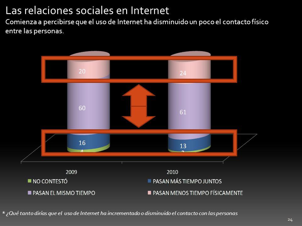 24 * ¿Qué tanto dirías que el uso de Internet ha incrementado o disminuido el contacto con las personas Las relaciones sociales en Internet Comienza a