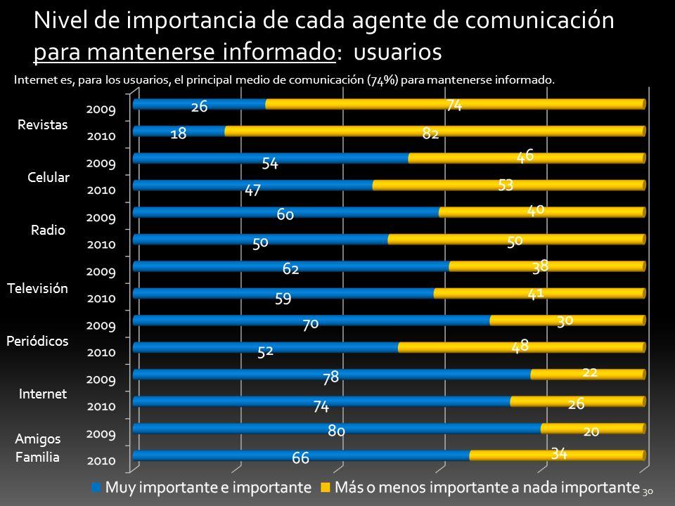 30 Nivel de importancia de cada agente de comunicación para mantenerse informado: usuarios Internet es, para los usuarios, el principal medio de comun