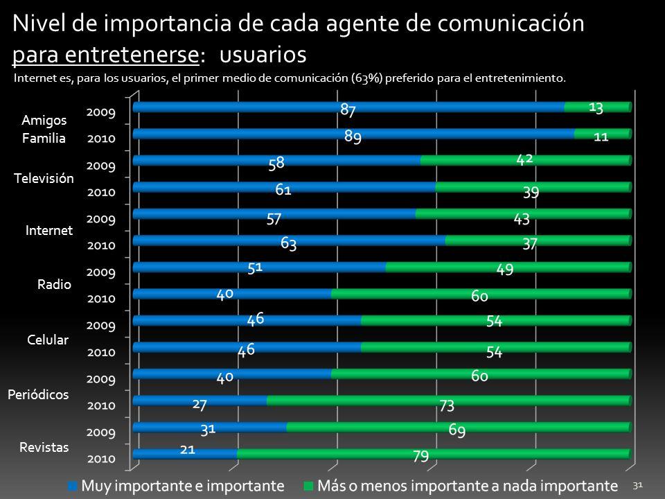31 Nivel de importancia de cada agente de comunicación para entretenerse: usuarios Internet es, para los usuarios, el primer medio de comunicación (63