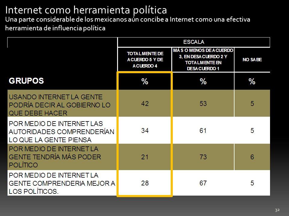 32 Internet como herramienta política Una parte considerable de los mexicanos aún concibe a Internet como una efectiva herramienta de influencia polít