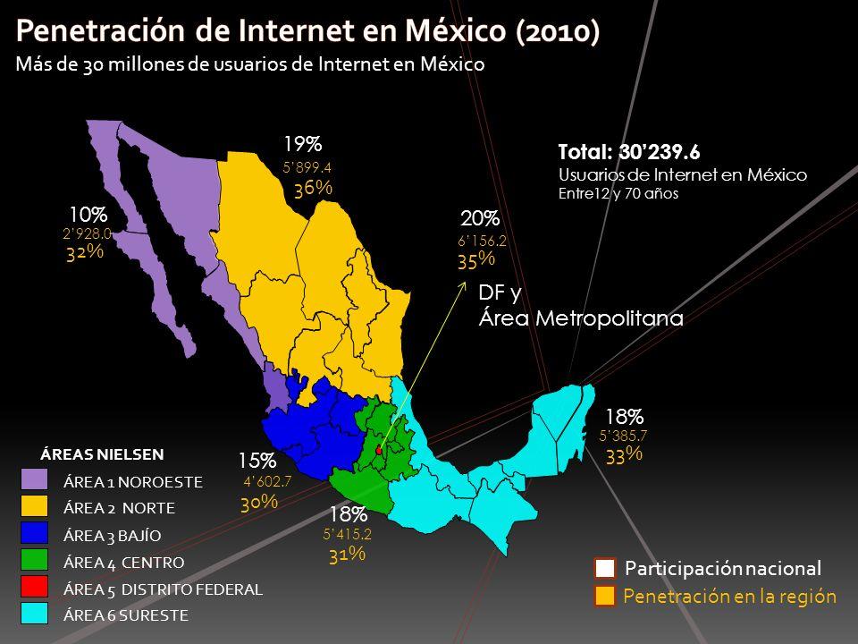 8 63430.0 27230.5 61260.4 30239.6 Población estudiada: 90660.591500.0 La penetración de Internet en México registró un crecimiento del 3% con respecto al año anterior