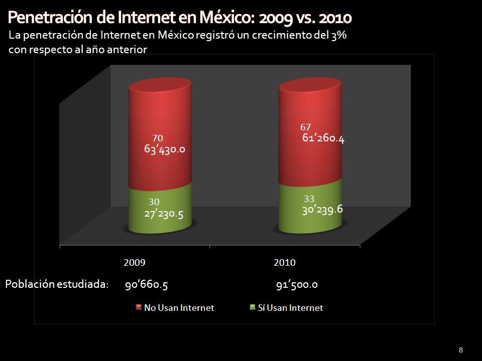 8 63430.0 27230.5 61260.4 30239.6 Población estudiada: 90660.591500.0 La penetración de Internet en México registró un crecimiento del 3% con respecto