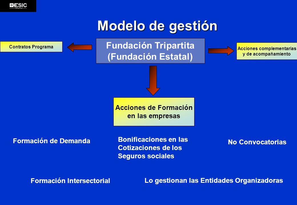 Modelo de gestión Fundación Tripartita (Fundación Estatal) Contratos Programa Acciones complementarias y de acompañamiento Acciones de Formación en la