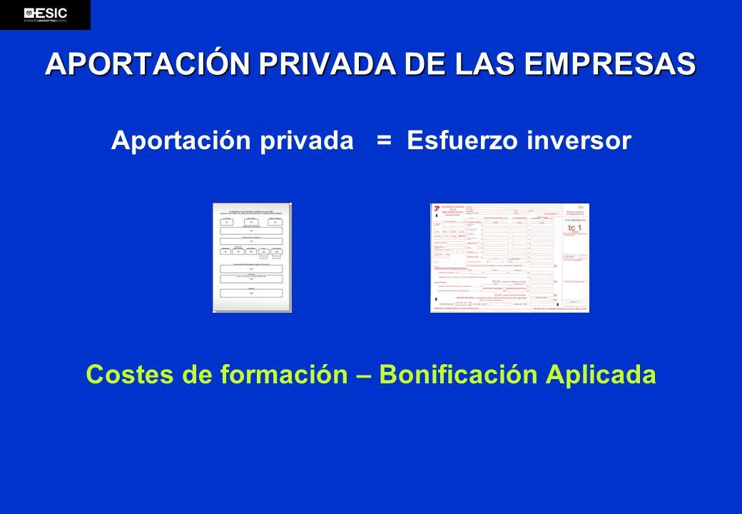 APORTACIÓN PRIVADA DE LAS EMPRESAS Aportación privada = Esfuerzo inversor Costes de formación – Bonificación Aplicada