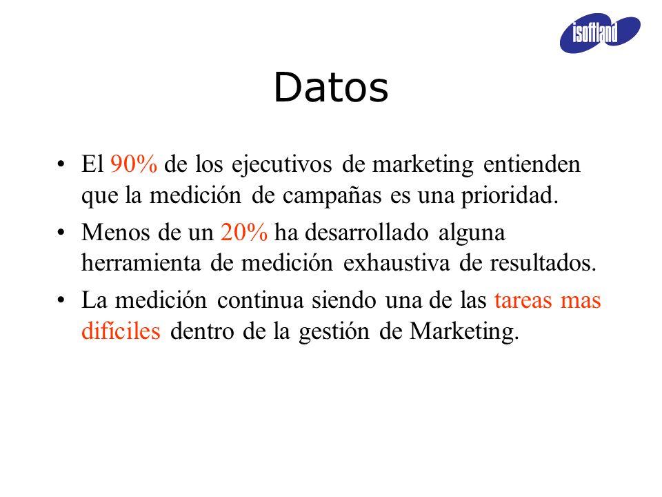 Datos El 90% de los ejecutivos de marketing entienden que la medición de campañas es una prioridad. Menos de un 20% ha desarrollado alguna herramienta