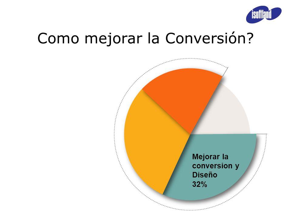 Mejorar la conversion y Diseño 32% Como mejorar la Conversión?