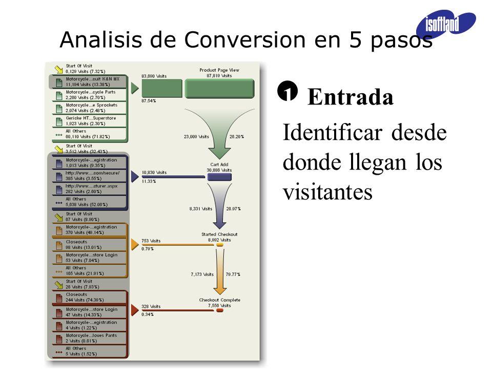 1 Entrada Identificar desde donde llegan los visitantes Analisis de Conversion en 5 pasos
