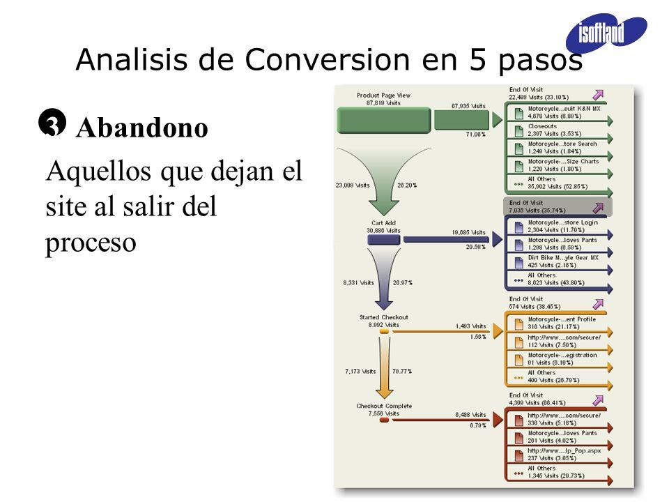3 Abandono Aquellos que dejan el site al salir del proceso Analisis de Conversion en 5 pasos