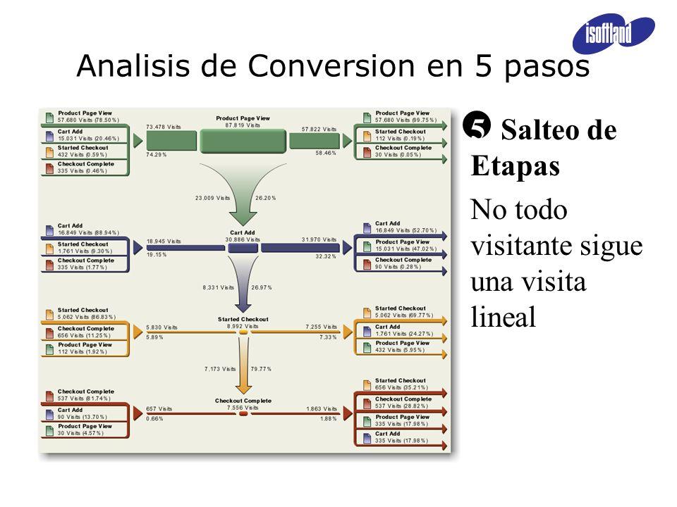Analisis de Conversion en 5 pasos 5 Salteo de Etapas No todo visitante sigue una visita lineal