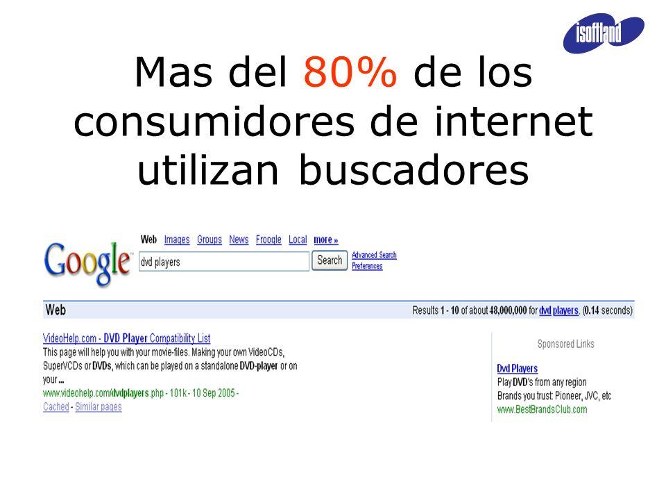 Mas del 80% de los consumidores de internet utilizan buscadores
