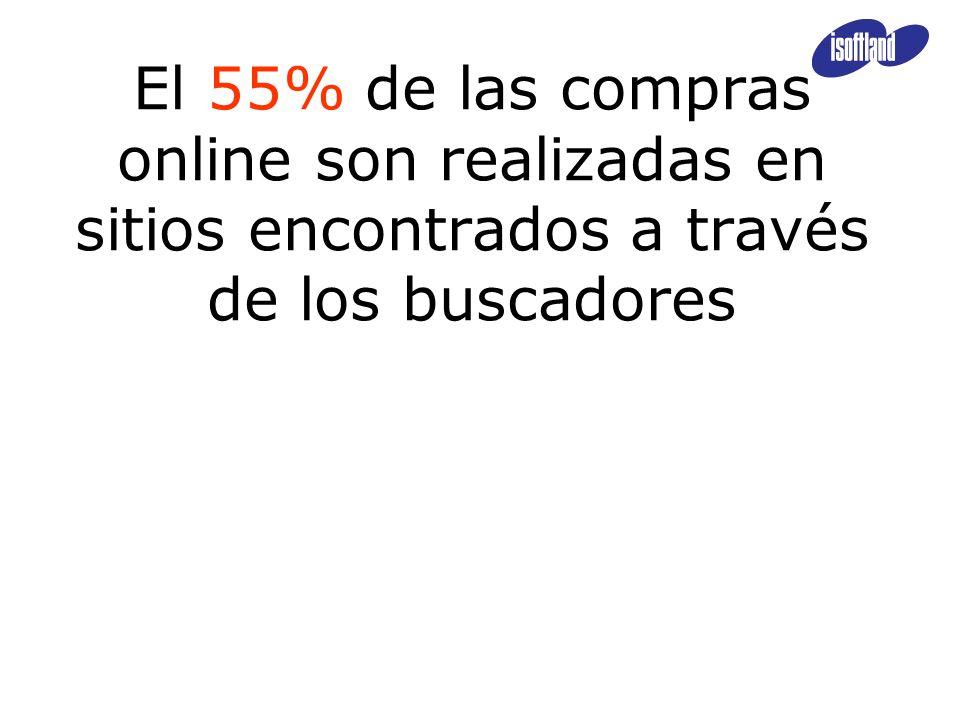 El 55% de las compras online son realizadas en sitios encontrados a través de los buscadores