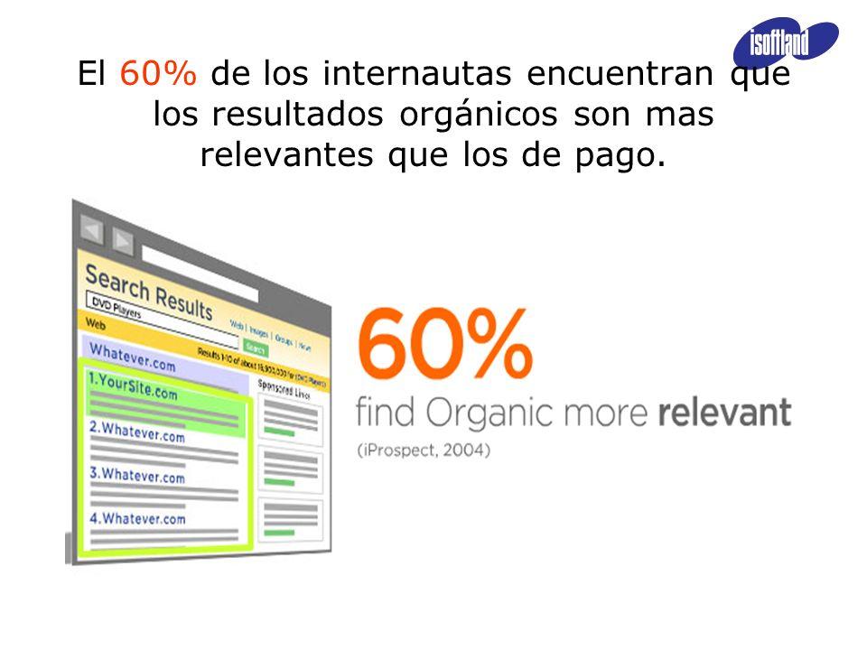 El 60% de los internautas encuentran que los resultados orgánicos son mas relevantes que los de pago.