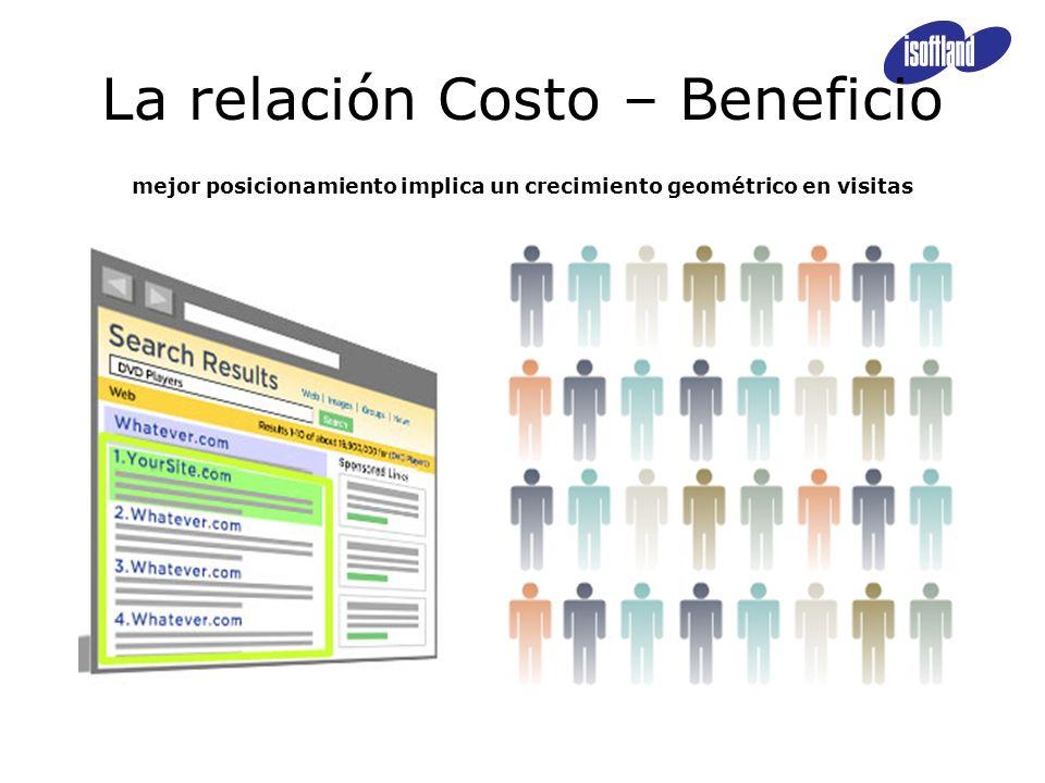 La relación Costo – Beneficio mejor posicionamiento implica un crecimiento geométrico en visitas