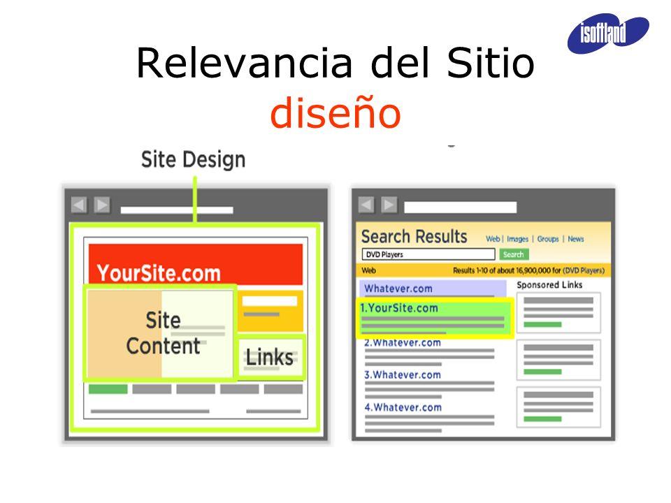 Relevancia del Sitio diseño
