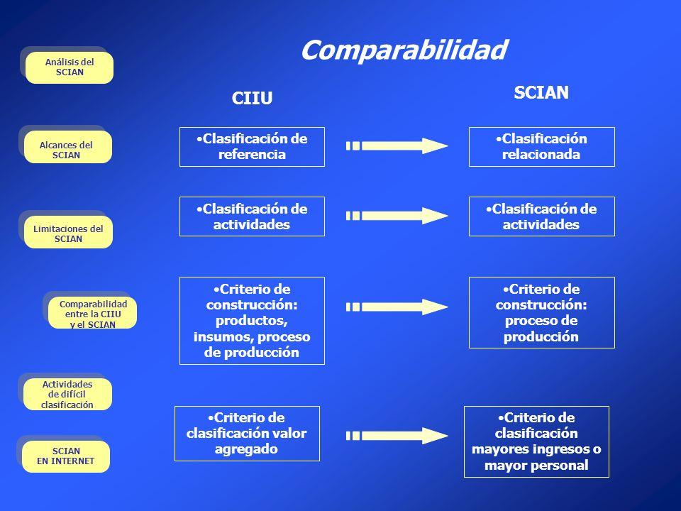 Comparabilidad Clasificación de referencia Clasificación de actividades Criterio de construcción: productos, insumos, proceso de producción Criterio d