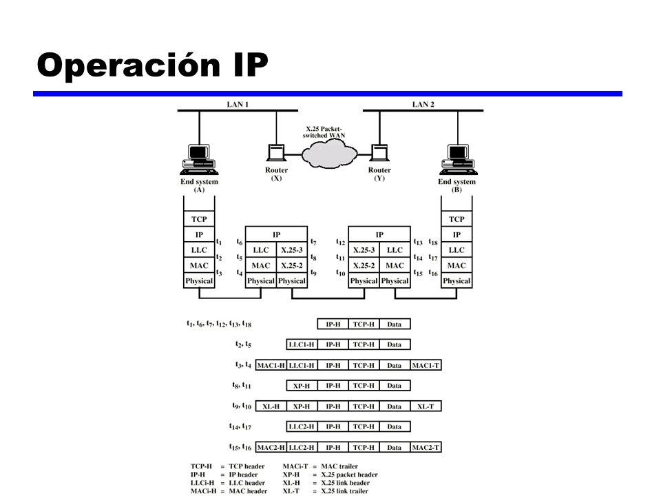Operación IP