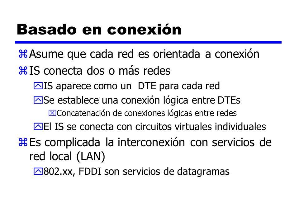 Operación sin conexión zCorresponde al mecanismo de transmisión de datagramas en una red de paquetes conmutados zEl protocolo de Red es el mismo para ES y routers yConocido genéricamente como protocolo de internet zProtocolo de Internet yProtocolo desarrollado para ARPANET yRFC 791 zHace falta un protocolo de menor nivel para acceder a una red en particular