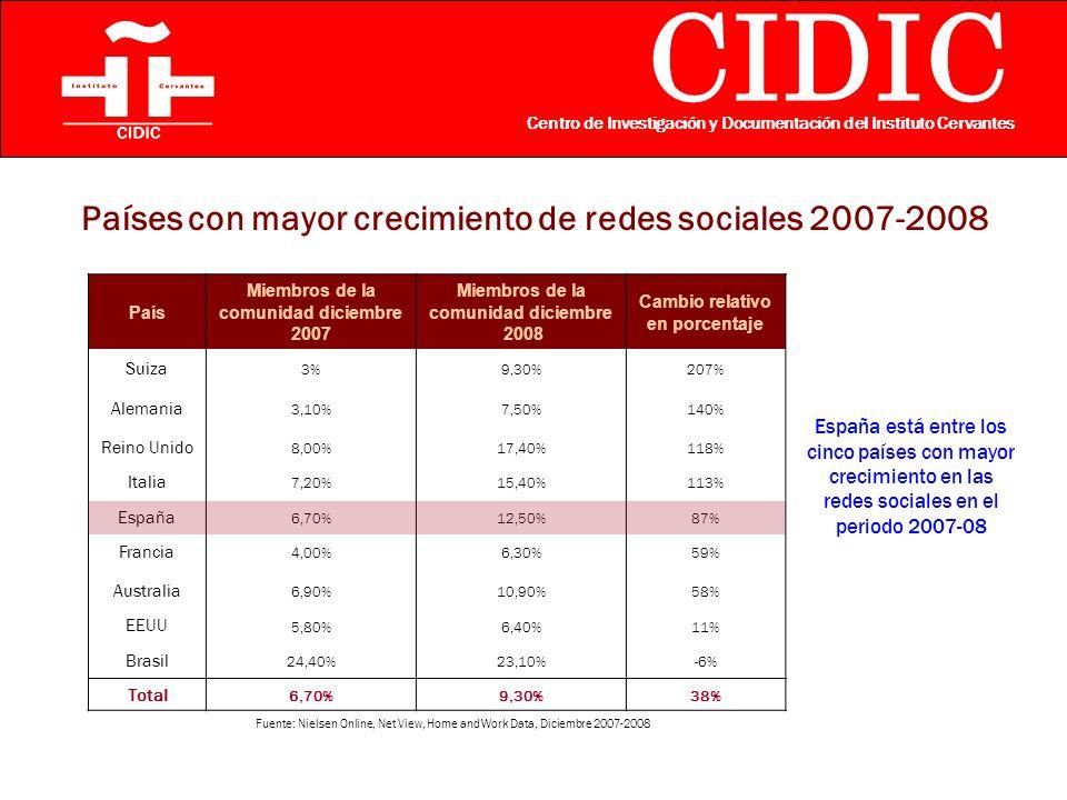 CIDIC Centro de Investigación y Documentación del Instituto Cervantes Países con mayor crecimiento de redes sociales 2007-2008 España está entre los cinco países con mayor crecimiento en las redes sociales en el periodo 2007-08 Fuente: Nielsen Online, Net View, Home and Work Data, Diciembre 2007-2008 País Miembros de la comunidad diciembre 2007 Miembros de la comunidad diciembre 2008 Cambio relativo en porcentaje Suiza 3%9,30%207% Alemania 3,10%7,50%140% Reino Unido 8,00%17,40%118% Italia 7,20%15,40%113% España 6,70%12,50%87% Francia 4,00%6,30%59% Australia 6,90%10,90%58% EEUU 5,80%6,40%11% Brasil 24,40%23,10%-6% Total 6,70%9,30%38%
