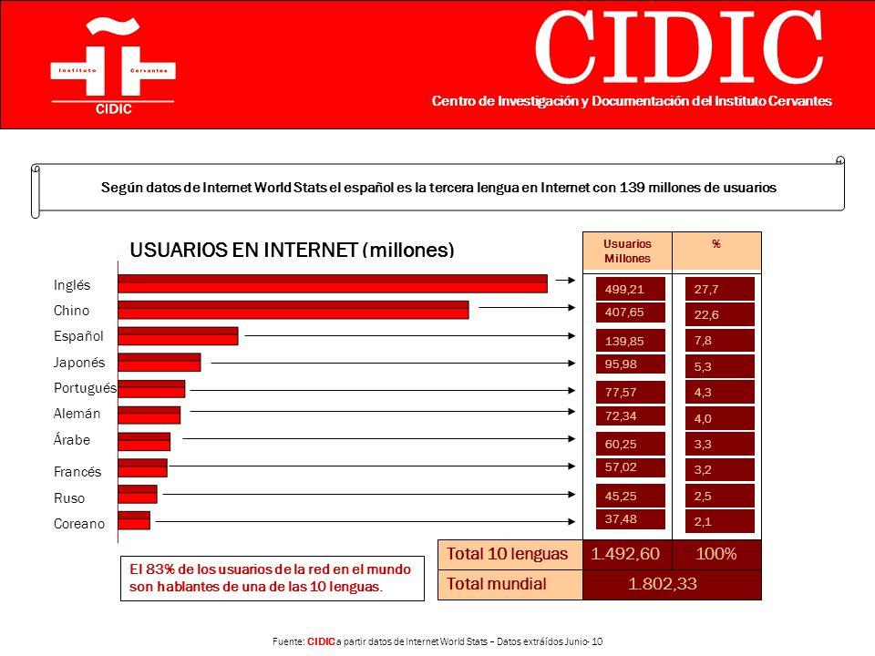 CIDIC Centro de Investigación y Documentación del Instituto Cervantes USUARIOS EN INTERNET (millones) Inglés Chino Español Japonés Portugués Alemán Árabe Francés Ruso Coreano 499,21 407,65 139,85 95,98 77,57 72,34 60,25 57,02 45,25 37,48 Usuarios Millones 27,7 22,6 7,8 5,3 4,3 4,0 3,3 3,2 2,5 2,1 % Según datos de Internet World Stats el español es la tercera lengua en Internet con 139 millones de usuarios 1.492,60 100%Total 10 lenguas 1.802,33Total mundial El 83% de los usuarios de la red en el mundo son hablantes de una de las 10 lenguas.