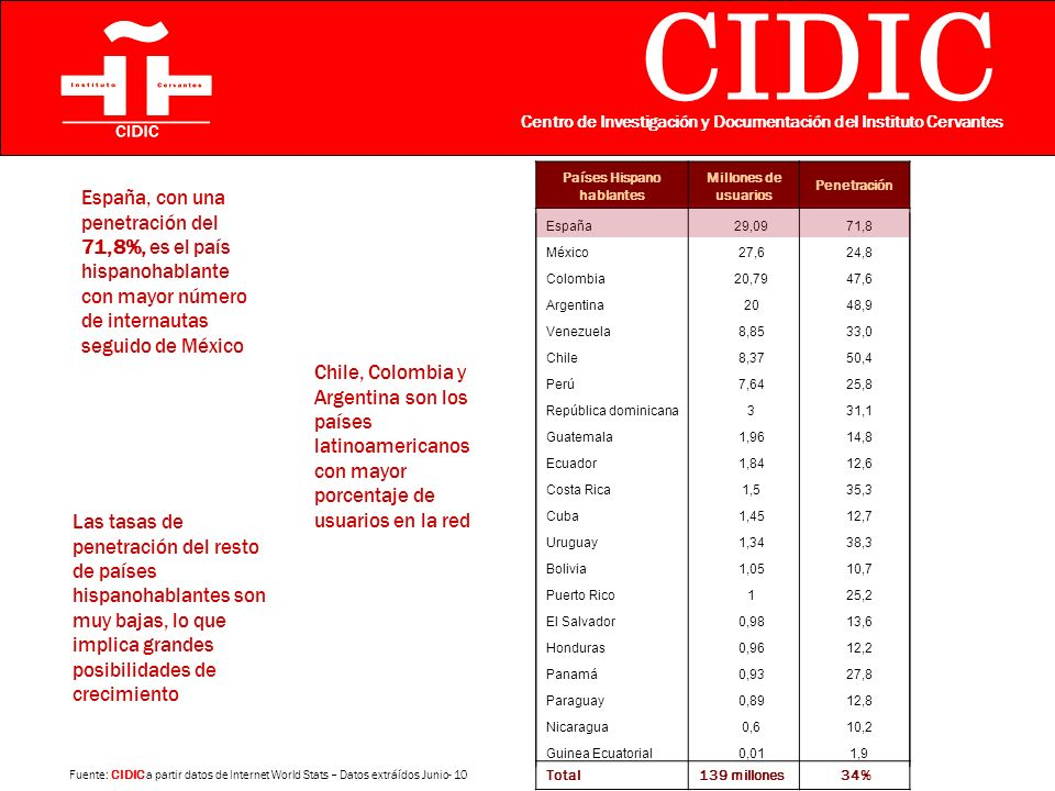 CIDIC Centro de Investigación y Documentación del Instituto Cervantes Internet World Stats International Telecomunication Union España México Colombia Argentina Venezuela Chile Perú Rep.