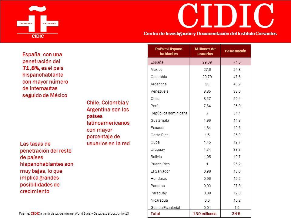 CIDIC Centro de Investigación y Documentación del Instituto Cervantes España, con una penetración del 71,8%, es el país hispanohablante con mayor número de internautas seguido de México Países Hispano hablantes Millones de usuarios Penetración Total139 millones 34% Las tasas de penetración del resto de países hispanohablantes son muy bajas, lo que implica grandes posibilidades de crecimiento Chile, Colombia y Argentina son los países latinoamericanos con mayor porcentaje de usuarios en la red España29,0971,8 México27,624,8 Colombia20,7947,6 Argentina2048,9 Venezuela8,8533,0 Chile8,3750,4 Perú7,6425,8 República dominicana331,1 Guatemala1,9614,8 Ecuador1,8412,6 Costa Rica1,535,3 Cuba1,4512,7 Uruguay1,3438,3 Bolivia1,0510,7 Puerto Rico125,2 El Salvador0,9813,6 Honduras0,9612,2 Panamá0,9327,8 Paraguay0,8912,8 Nicaragua0,610,2 Guinea Ecuatorial0,011,9 Fuente: CIDIC a partir datos de Internet World Stats – Datos extráídos Junio- 10