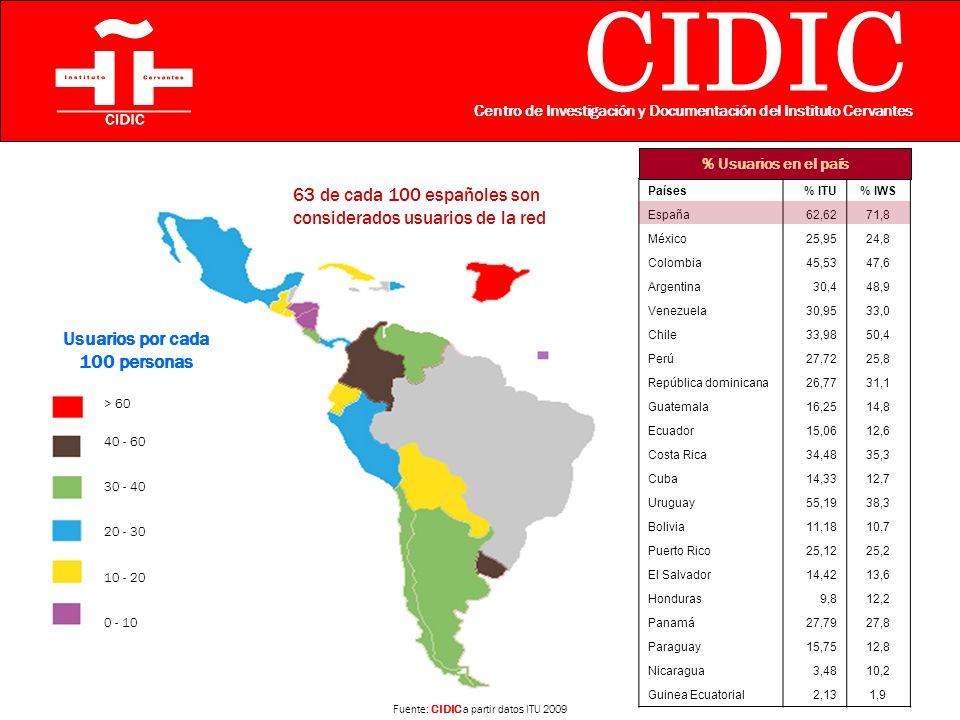 CIDIC Centro de Investigación y Documentación del Instituto Cervantes > 60 40 - 60 30 - 40 20 - 30 10 - 20 0 - 10 Usuarios por cada 100 personas Fuente: CIDIC a partir datos ITU 2009 63 de cada 100 españoles son considerados usuarios de la red Países% ITU% IWS España62,6271,8 México25,9524,8 Colombia45,5347,6 Argentina30,448,9 Venezuela30,9533,0 Chile33,9850,4 Perú27,7225,8 República dominicana26,7731,1 Guatemala16,2514,8 Ecuador15,0612,6 Costa Rica34,4835,3 Cuba14,3312,7 Uruguay55,1938,3 Bolivia11,1810,7 Puerto Rico25,1225,2 El Salvador14,4213,6 Honduras9,812,2 Panamá27,7927,8 Paraguay15,7512,8 Nicaragua3,4810,2 Guinea Ecuatorial2,131,9 % Usuarios en el país