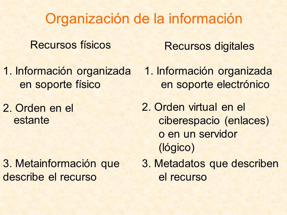 Organización de la información Recursos físicos 1. Información organizada en soporte físico 2. Orden en el estante 3. Metainformación que describe el