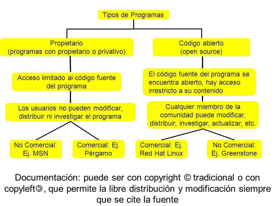 Tipos de Programas Código abierto (open source) Propietario (programas con propietario o privativo) Acceso limitado al código fuente del programa Los