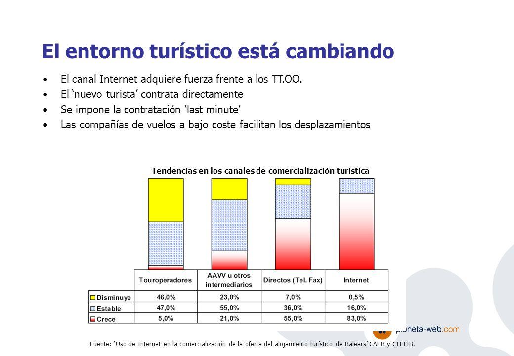 Fuente: TNS Interactive, eCommerce Report, March 2005 Los viajes online son el tercer producto más contra- tado a través de internet y la tendencia es alcista.