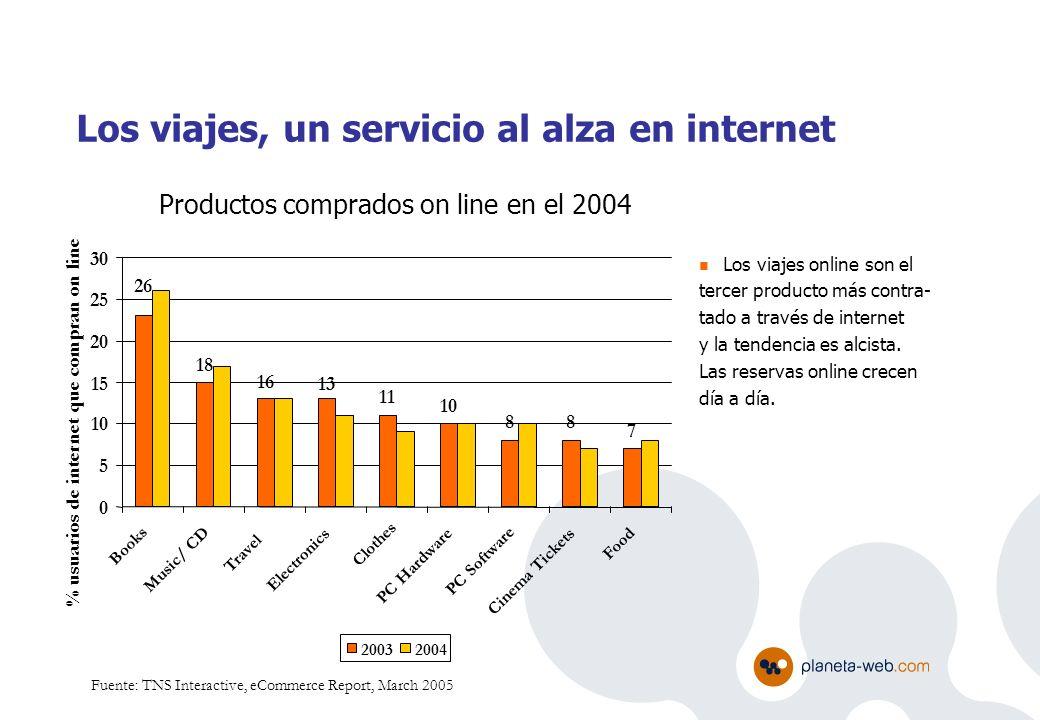Fuente: TNS Interactive, eCommerce Report, March 2005 Los viajes online son el tercer producto más contra- tado a través de internet y la tendencia es