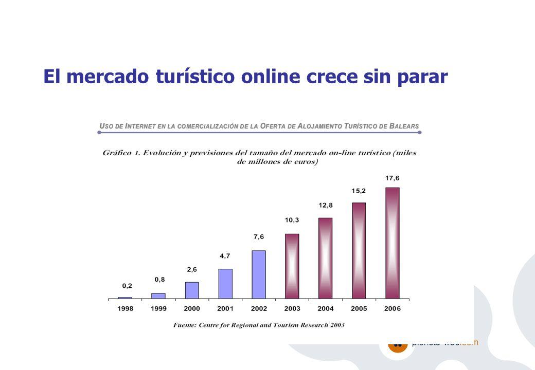 El caso de Baleares Reservas por Internet, sobre todo en temporada baja ¡¡ Fuente: Uso de Internet en la comercialización de la oferta del alojamiento turístico de Balears Joan Garau.
