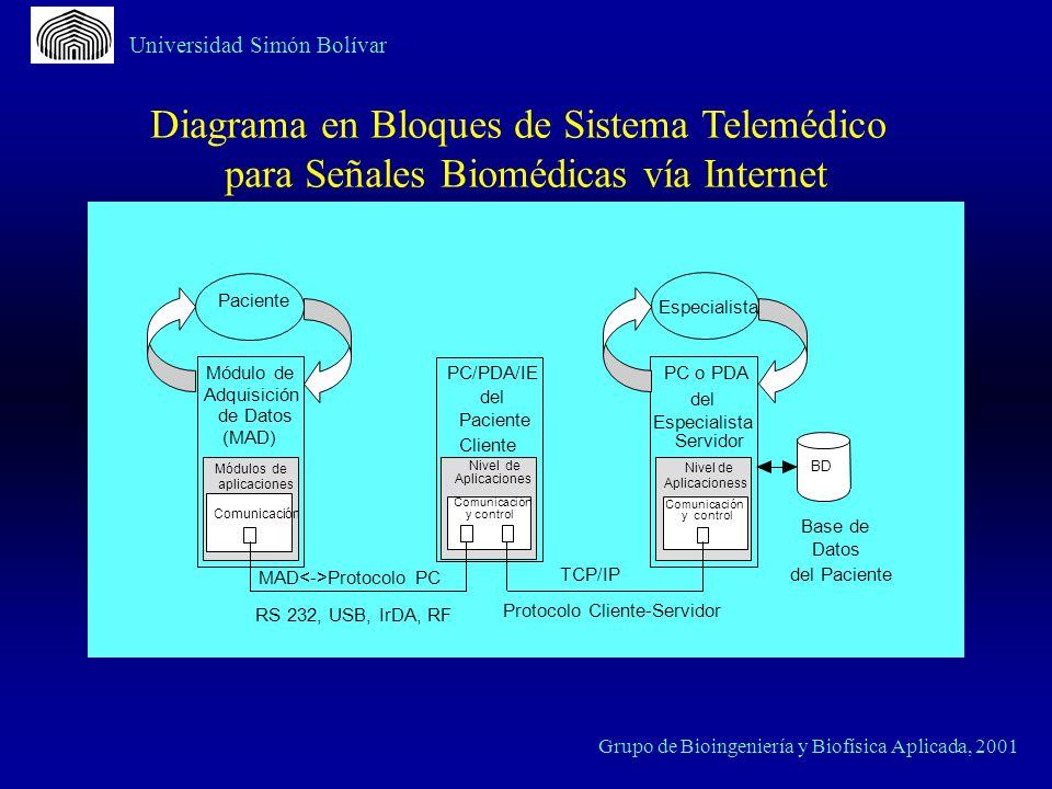 Universidad Simón Bolívar Grupo de Bioingeniería y Biofísica Aplicada, 2001 MAD Protocolo PC PC/PDA/IE del Paciente Cliente Nivel de Aplicaciones Comu