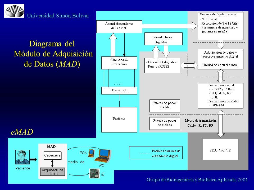 Grupo de Bioingeniería y Biofísica Aplicada, 2001 Universidad Simón Bolívar Diagrama del Módulo de Adquisición de Datos (MAD) Cabecera Arquitectura di