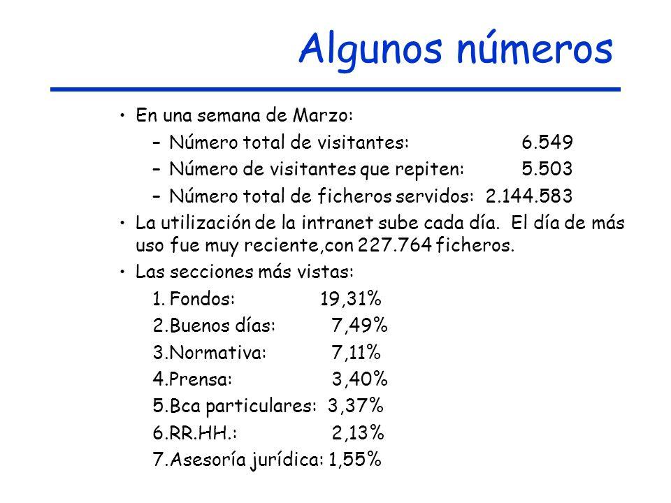 Algunos números En una semana de Marzo: –Número total de visitantes: 6.549 –Número de visitantes que repiten: 5.503 –Número total de ficheros servidos: 2.144.583 La utilización de la intranet sube cada día.